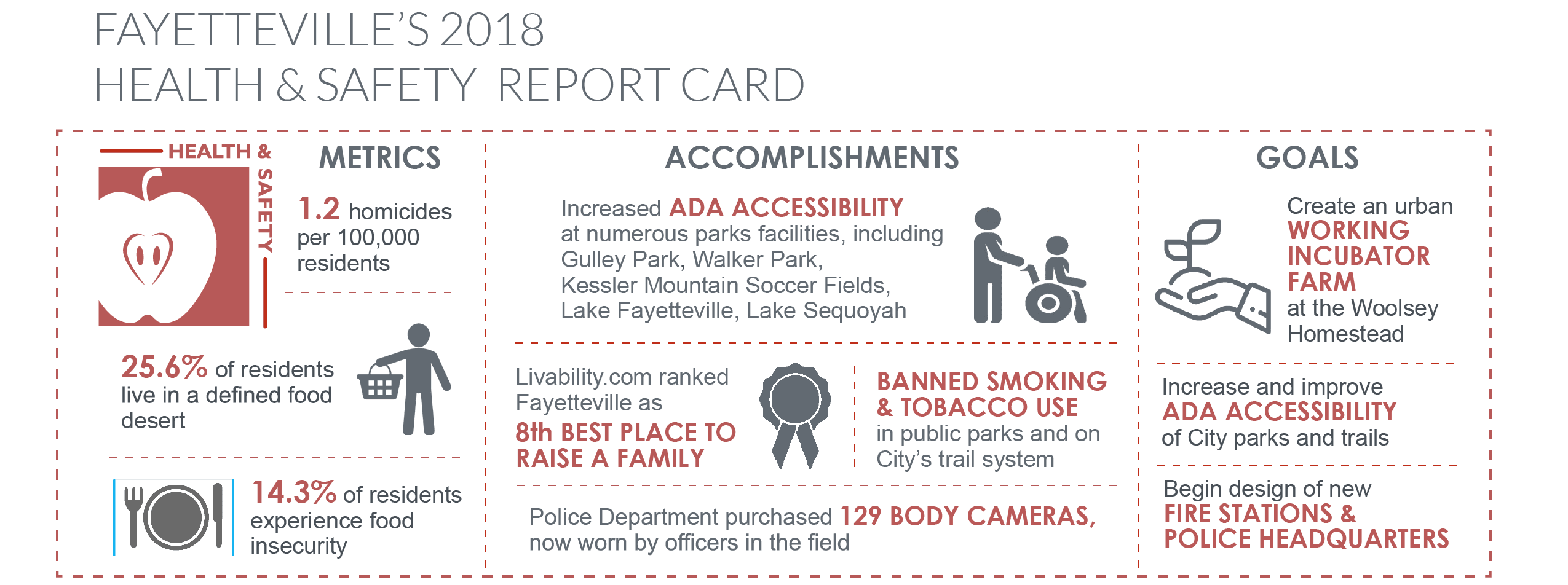 Health and Safety Report Card 2018