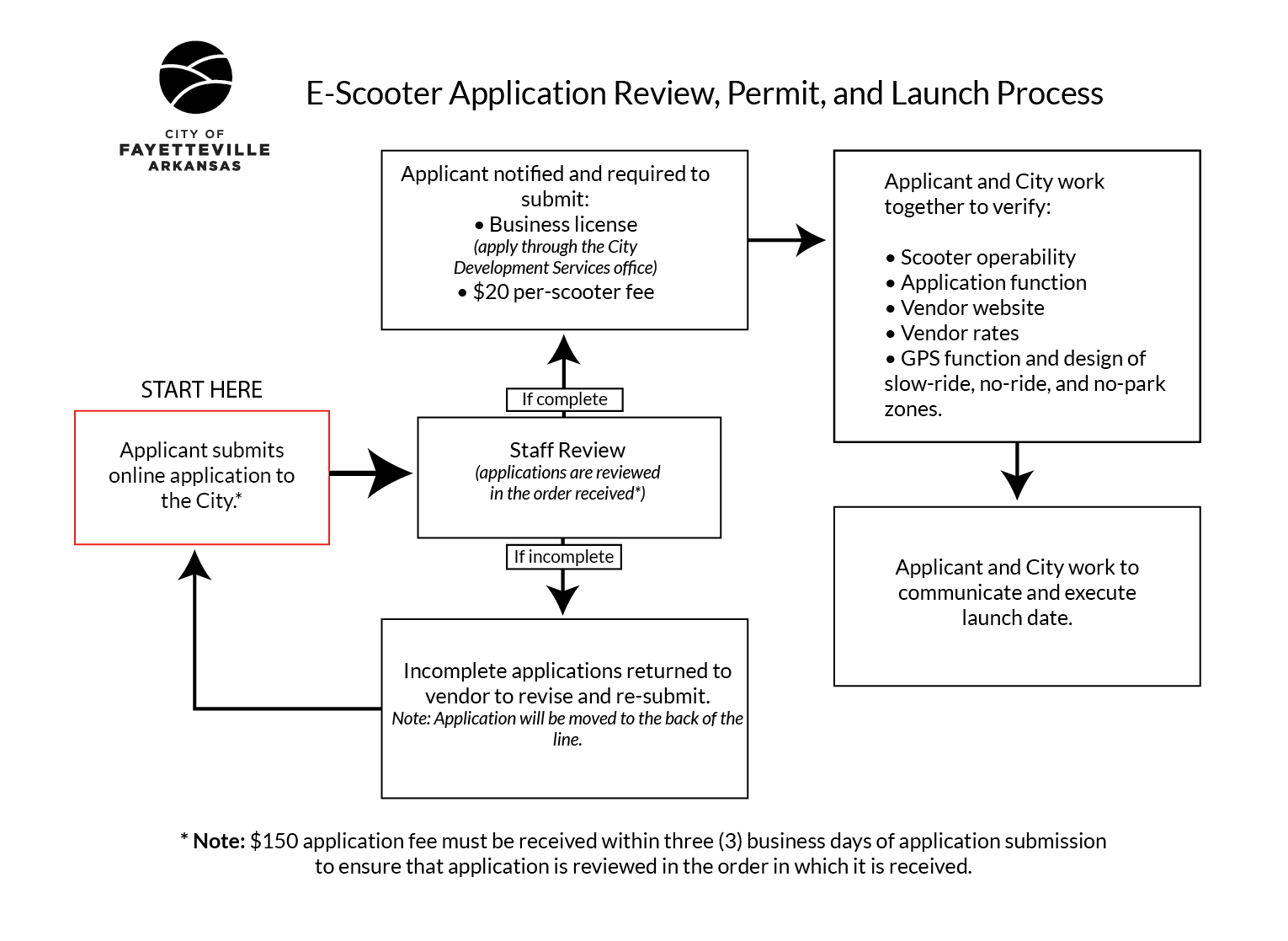 Scooter application review and implementation flow chart