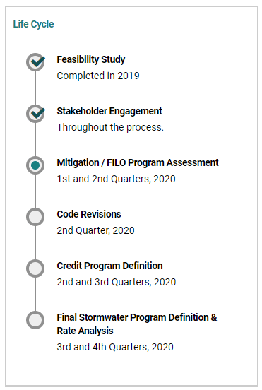 Chart showing projected life cycle of the project moving forward