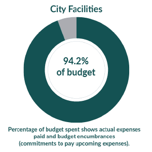 City Facilities:  4.4% of budget used as of September 1, 2020