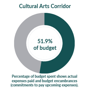Cultural Arts Corridor: 51% of budget used as of April  1, 2021