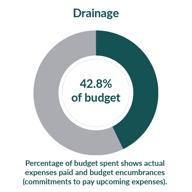 Drainage: 23% of budget used as of August 1, 2020