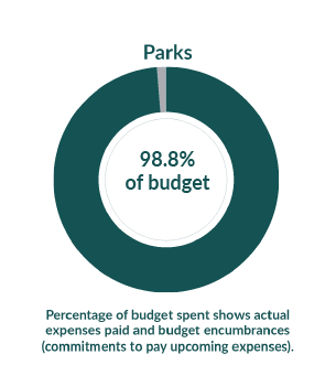 Parks: 37.4% of budget used as of August 1, 2020