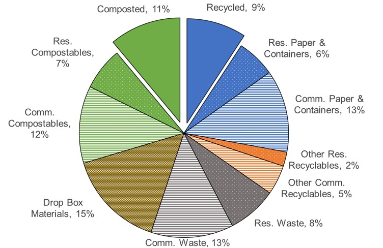waste breakdown