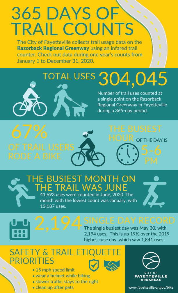 Trail Count Infographic 2019